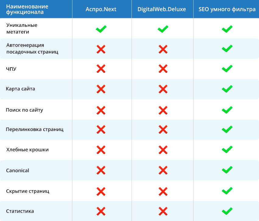 Сравнение функционала SEO умного фильтра, Аспро.Next и Digital.Deluxe