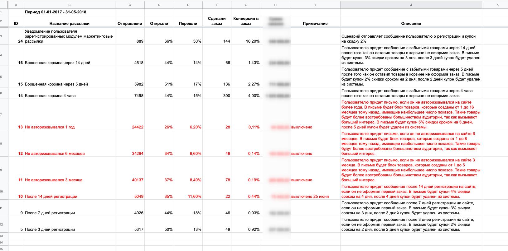 Статистика работы модуля «Маркетинговые рассылки» на проекте Авторанер