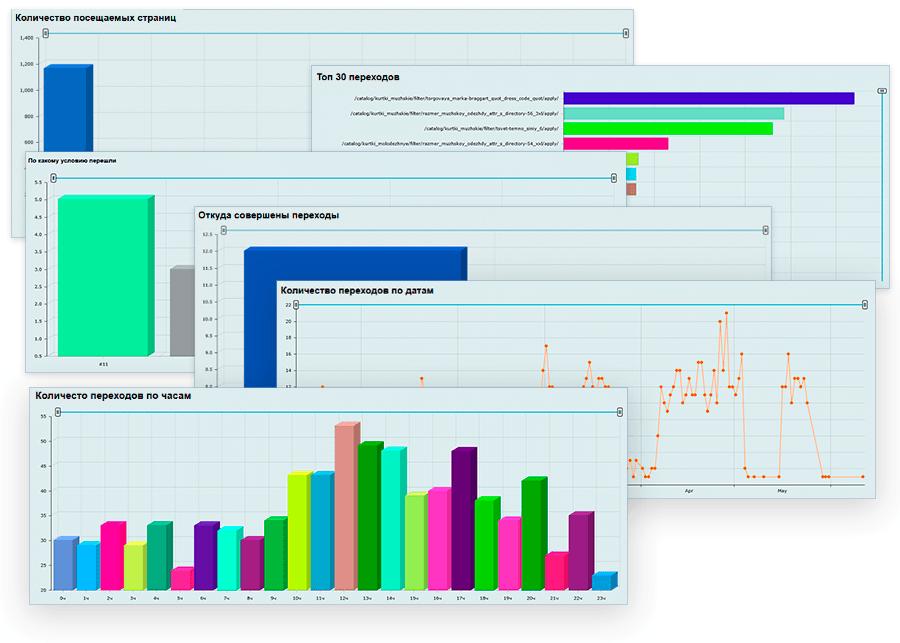 SEO умного фильтра: Статистика